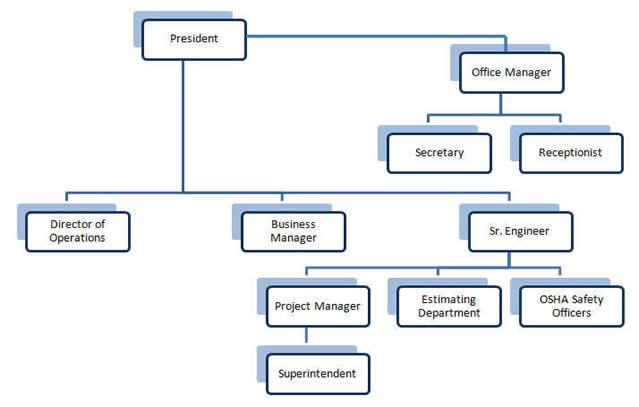 construction company chart: Organization chart for contracting company hatch urbanskript co